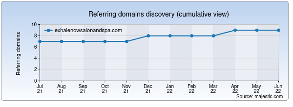 Referring domains for exhalenowsalonandspa.com by Majestic Seo