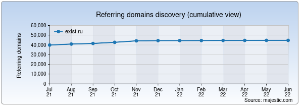 Referring domains for exist.ru by Majestic Seo
