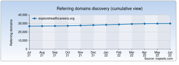 Referring domains for explorehealthcareers.org by Majestic Seo