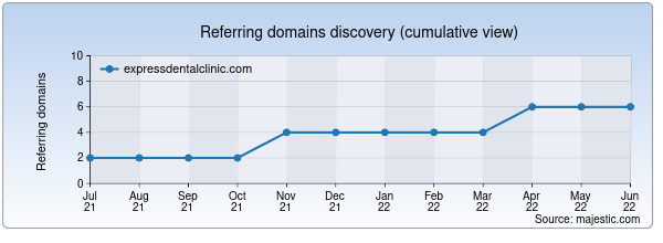 Referring domains for expressdentalclinic.com by Majestic Seo