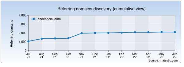 Referring domains for ezeesocial.com by Majestic Seo