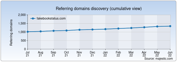 Referring domains for fakebookstatus.com by Majestic Seo