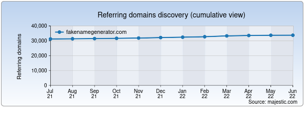 Referring domains for fakenamegenerator.com by Majestic Seo