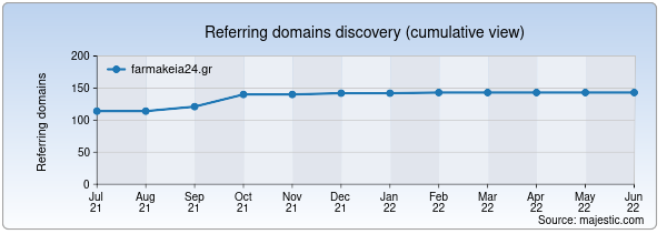 Referring domains for farmakeia24.gr by Majestic Seo