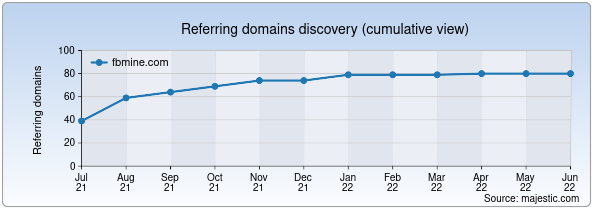 Referring domains for fbmine.com by Majestic Seo