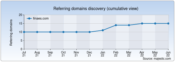 Referring domains for finaes.com by Majestic Seo