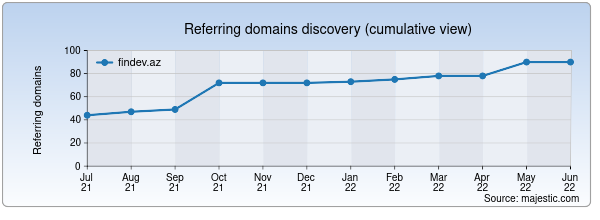 Referring domains for findev.az by Majestic Seo