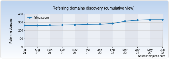 Referring domains for firinga.com by Majestic Seo