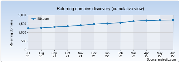 Referring domains for fittr.com by Majestic Seo