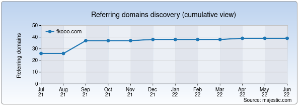 Referring domains for fkooo.com by Majestic Seo