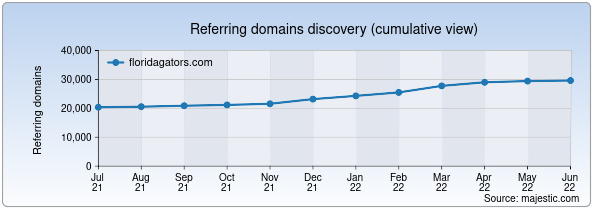 Referring domains for floridagators.com by Majestic Seo