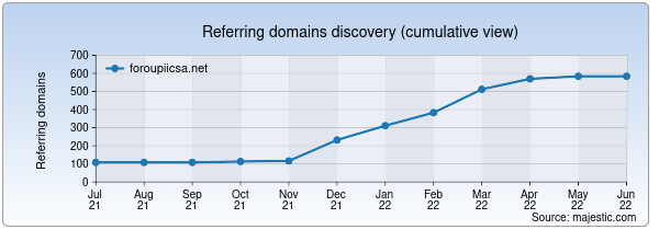 Referring domains for foroupiicsa.net by Majestic Seo
