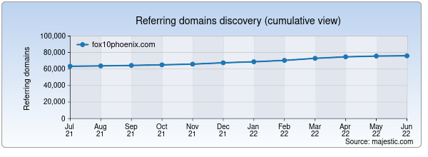 Referring domains for fox10phoenix.com by Majestic Seo