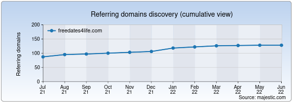 Referring domains for freedates4life.com by Majestic Seo