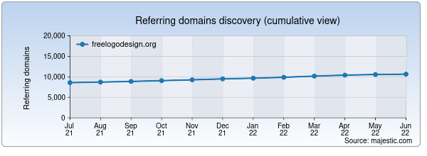Referring domains for freelogodesign.org by Majestic Seo