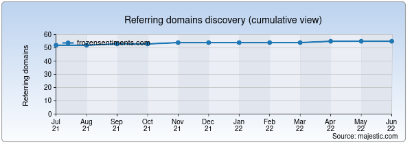 Referring domains for frozensentiments.com by Majestic Seo