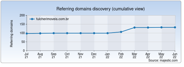 Referring domains for fulcherimoveis.com.br by Majestic Seo
