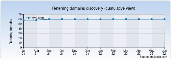 Referring domains for fysj.com by Majestic Seo