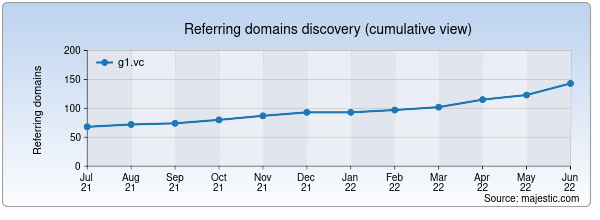 Referring domains for g1.vc by Majestic Seo