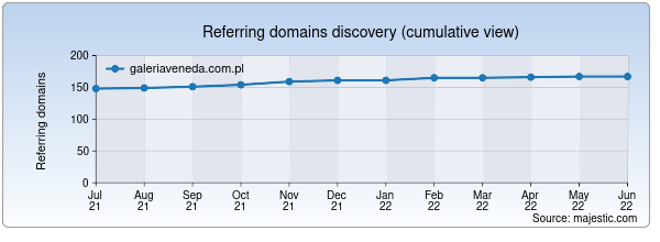 Referring domains for galeriaveneda.com.pl by Majestic Seo