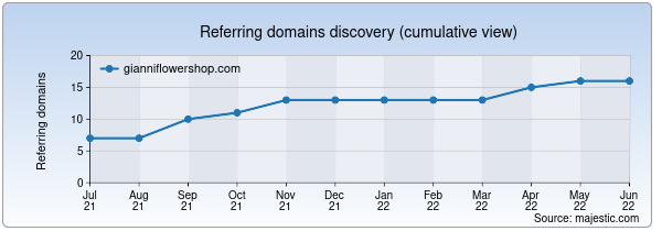 Referring domains for gianniflowershop.com by Majestic Seo