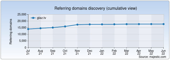 Referring domains for glaz.tv by Majestic Seo
