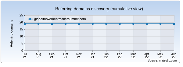 Referring domains for globalmovementmakersummit.com by Majestic Seo