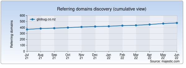 Referring domains for globug.co.nz by Majestic Seo