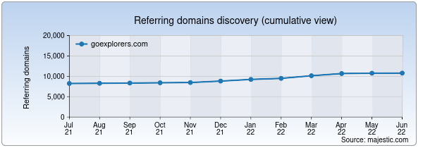 Referring domains for goexplorers.com by Majestic Seo