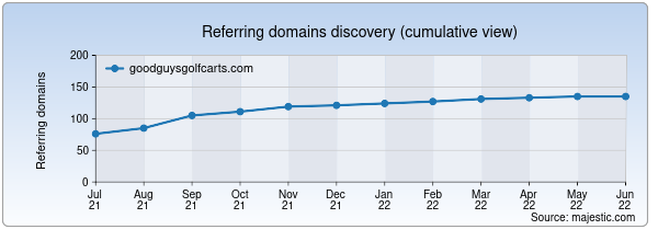 Referring domains for goodguysgolfcarts.com by Majestic Seo