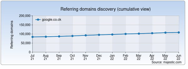 Referring domains for google.co.ck by Majestic Seo