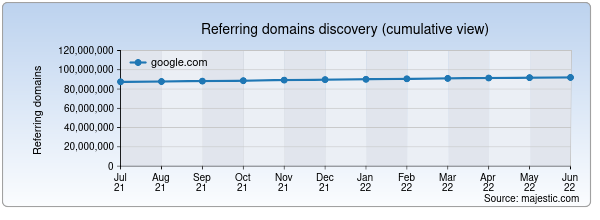 Referring domains for google.com by Majestic Seo