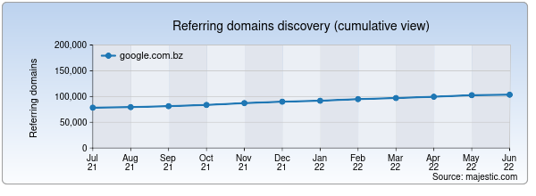 Referring domains for google.com.bz by Majestic Seo