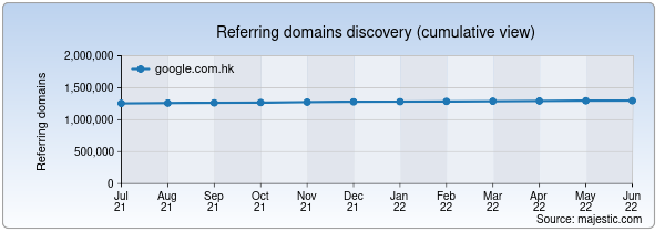 Referring domains for google.com.hk by Majestic Seo