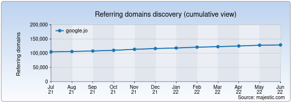 Referring domains for google.jo by Majestic Seo