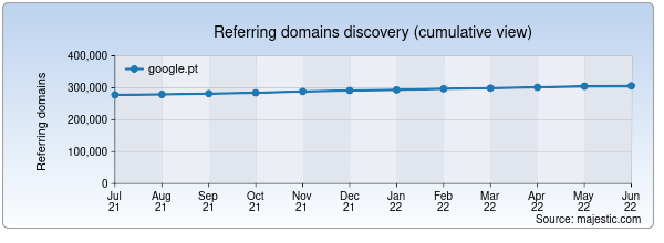 Referring domains for google.pt by Majestic Seo