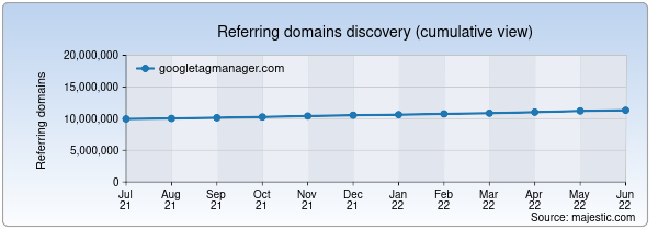 Referring domains for googletagmanager.com by Majestic Seo