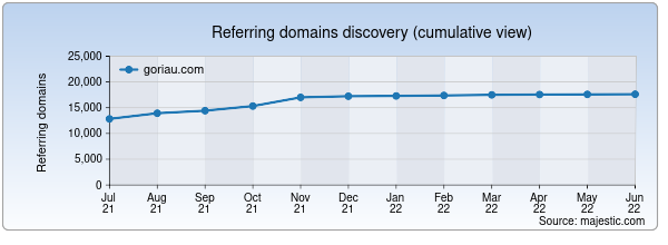 Referring domains for goriau.com by Majestic Seo