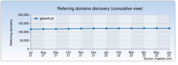Referring domains for gowork.pl by Majestic Seo