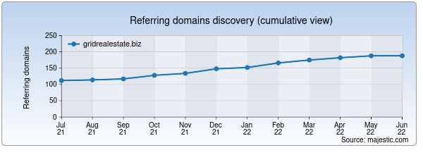 Referring domains for gridrealestate.biz by Majestic Seo