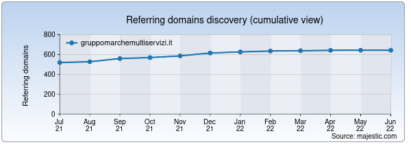 Referring domains for gruppomarchemultiservizi.it by Majestic Seo