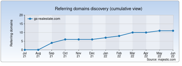 Referring domains for gs-realestate.com by Majestic Seo