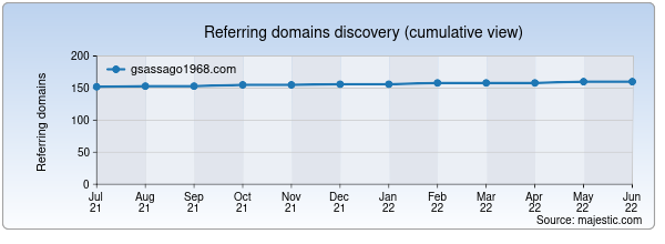 Referring domains for gsassago1968.com by Majestic Seo