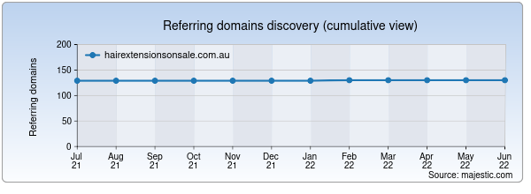 Referring domains for hairextensionsonsale.com.au by Majestic Seo