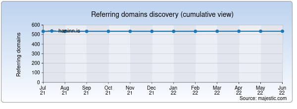 Referring domains for haninn.is by Majestic Seo
