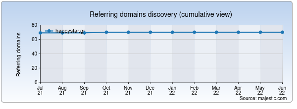 Referring domains for happystar.gr by Majestic Seo
