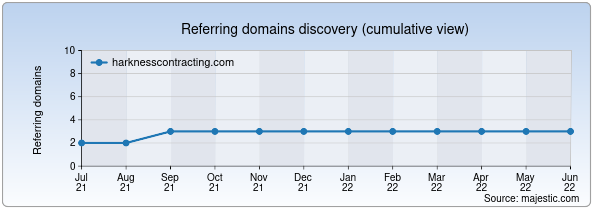 Referring domains for harknesscontracting.com by Majestic Seo