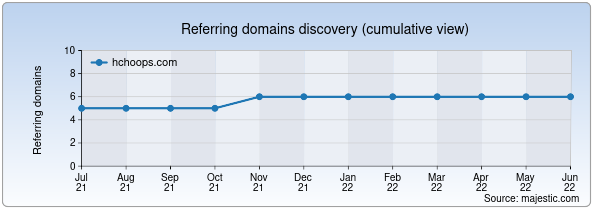 Referring domains for hchoops.com by Majestic Seo