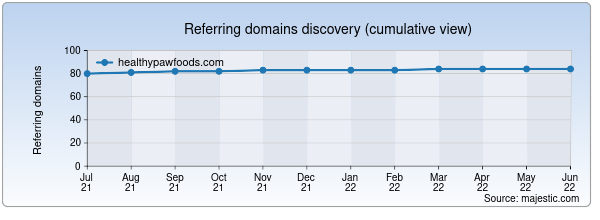 Referring domains for healthypawfoods.com by Majestic Seo