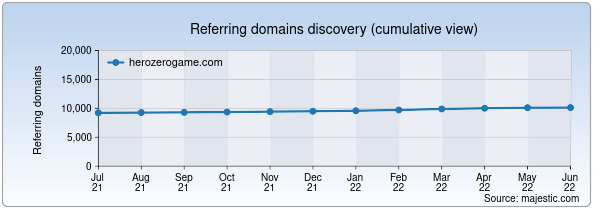 Referring domains for herozerogame.com by Majestic Seo